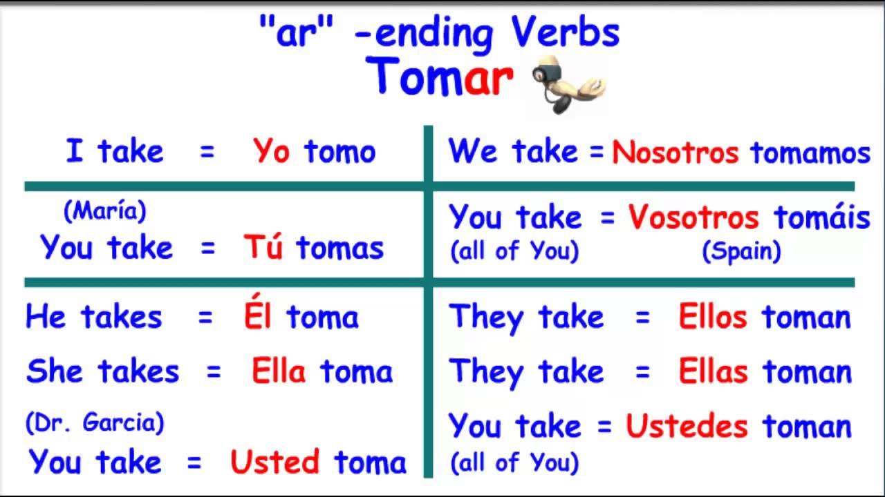 worksheet Spanish Ar Verb Conjugation Worksheets 3 ways by tom hendrix infographic ir