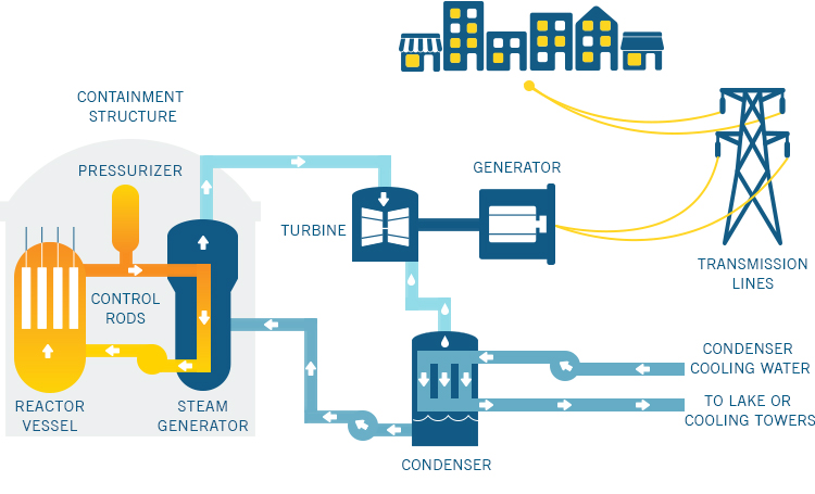 Nuclear Energy By Kaito Taira Infographic