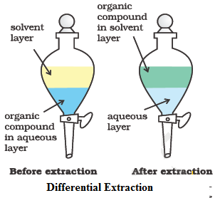 separation and purification of organic compounds extraction This process is useful in extraction organic compounds such as organochloride and organophsophorus pesticides 2014, separation and purification.