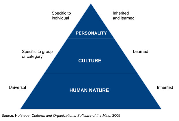 Image result for hofstede culture pyramid