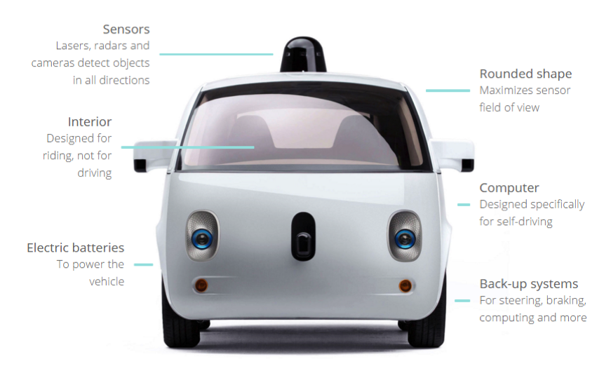 Autonomous Cars Infographic group work - by Rick Ee [Infographic]