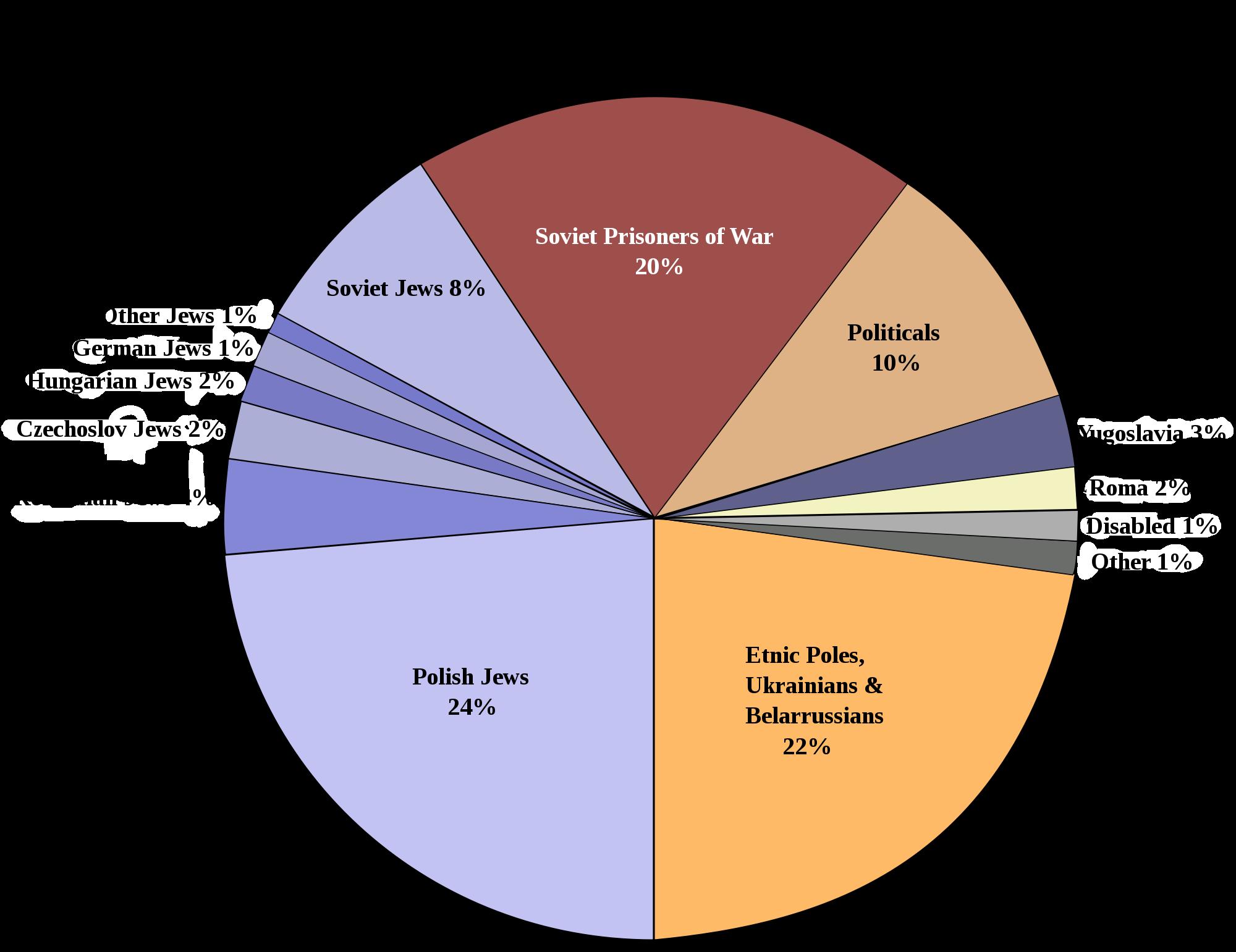 holocaust infographic - by sophia leija [infographic]