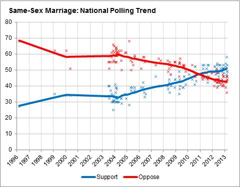 sexbest-same-sex-families-statistics-hall-alien