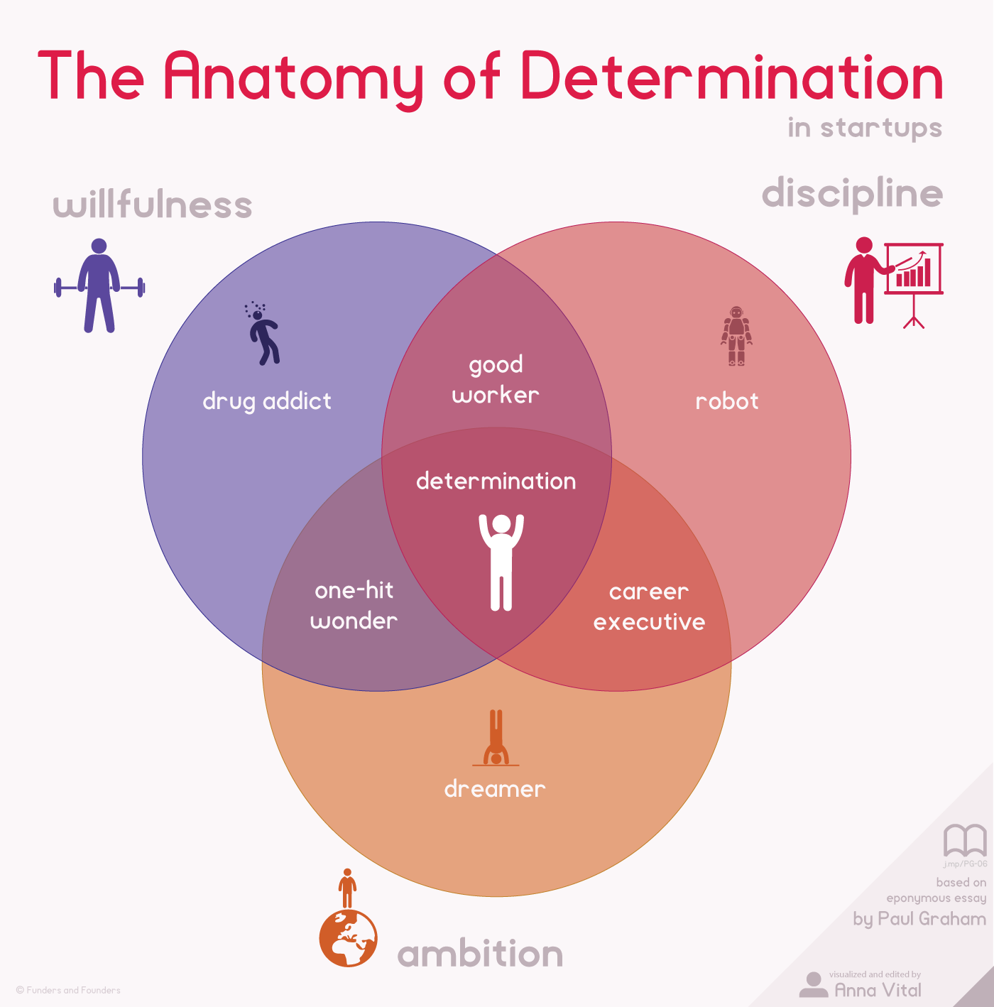 Determination - by Allen Pletcher [Infographic]