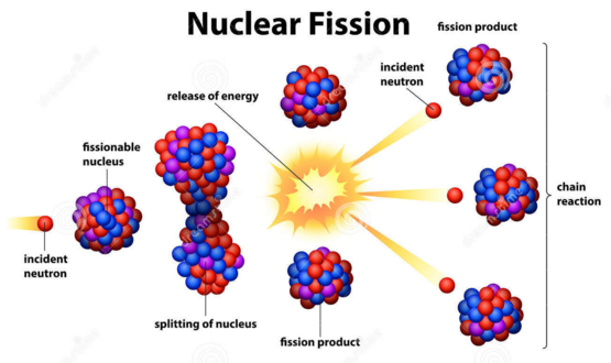 Nuclear Fission vs Nuclear Fusion - by Amir Moon [Infographic]