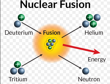nuclear fission vs nuclear fusion by amir moon infographic rh infograph venngage com nuclear fission diagram nuclear fusion reaction diagram