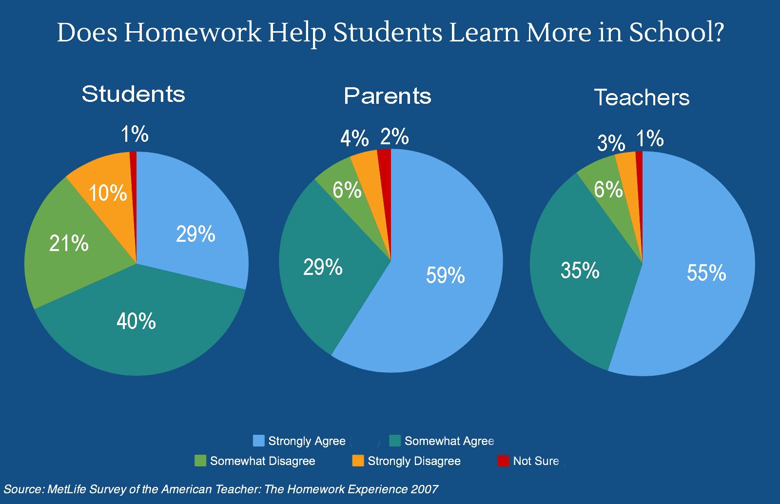 Homework or no homwork - by valeria uriaz [Infographic]