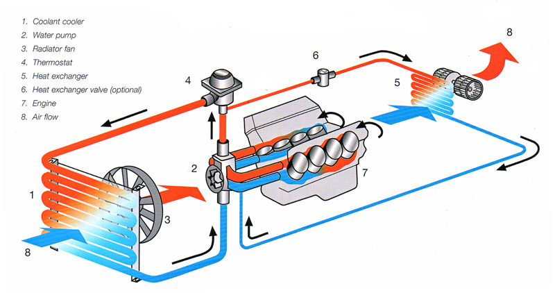 Car Cooling System >> Cooling Systems By Mason Mclaverty Infographic