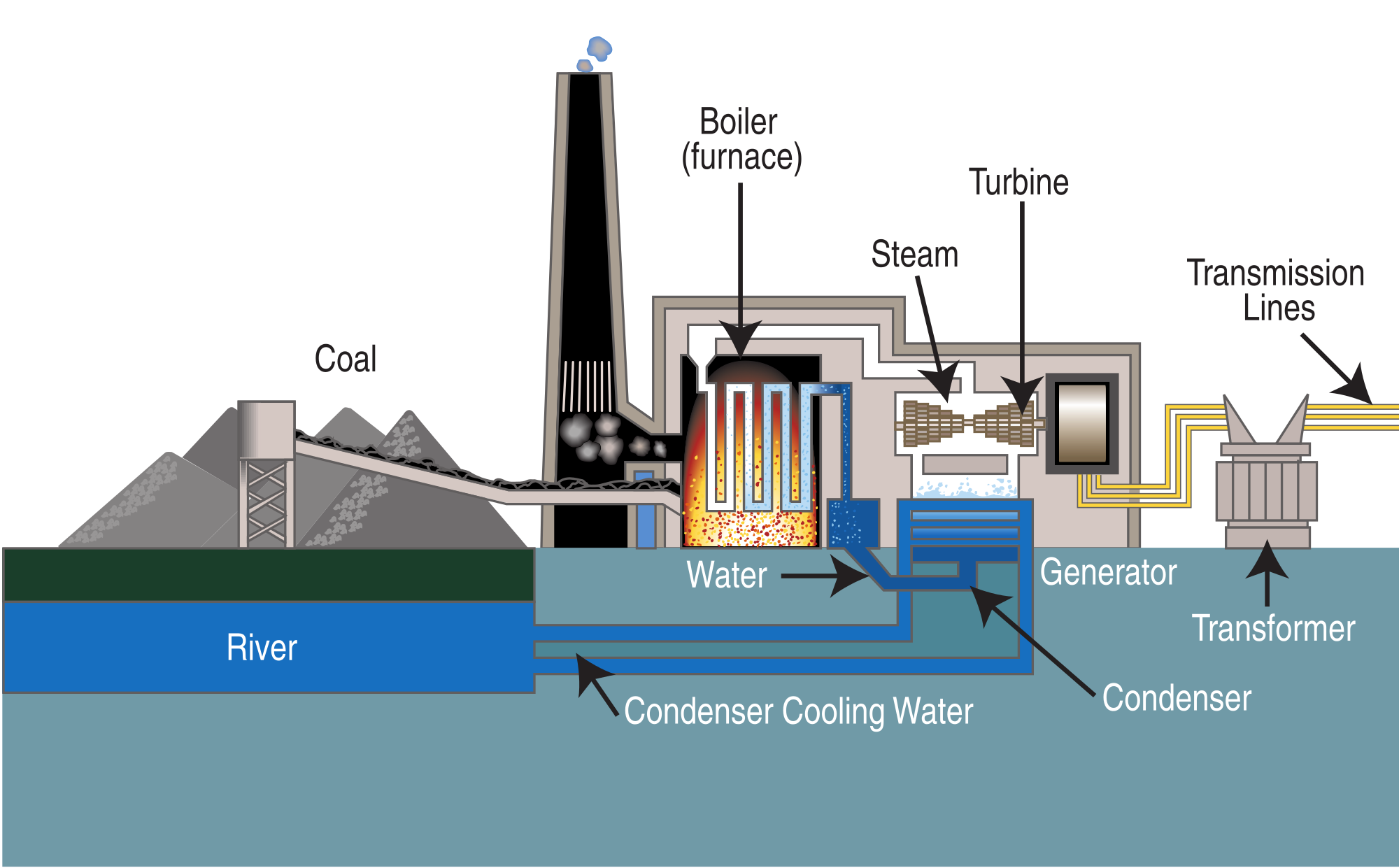 Coal power plants by Benjamin Carr [Infographic]