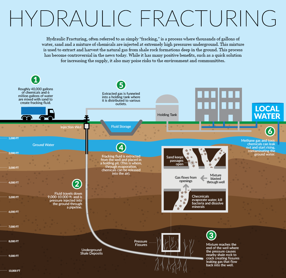 Canadian Fracking - by bamanpreet gill [Infographic]