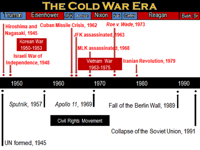 The cold war by justice shultz infographic the cold war is the name given to the relationship that developed primarily between the usa and the ussr after world war two the cold war was to dominate ccuart Images