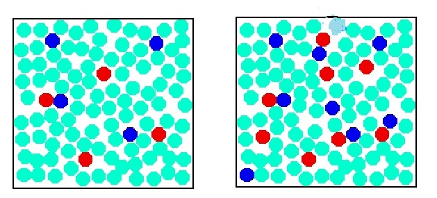 in a, particles are solid and only outside particles can collide  in b, the  particles are spread over a greater surface area and more can react