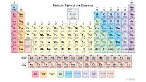 Periodic table by danni glass infographic the modern periodic table is based on mendeleevs table with increasing atomic mass and similar properties though the moderen table also has elements urtaz Choice Image