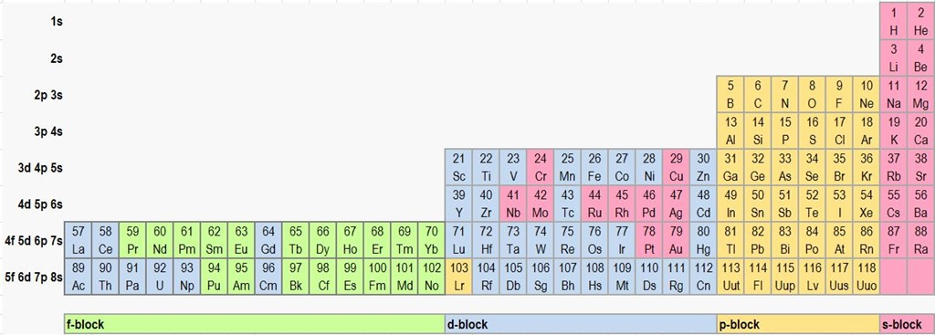 4 Ways Of Periodic Tables By Jessica Dorsett Infographic