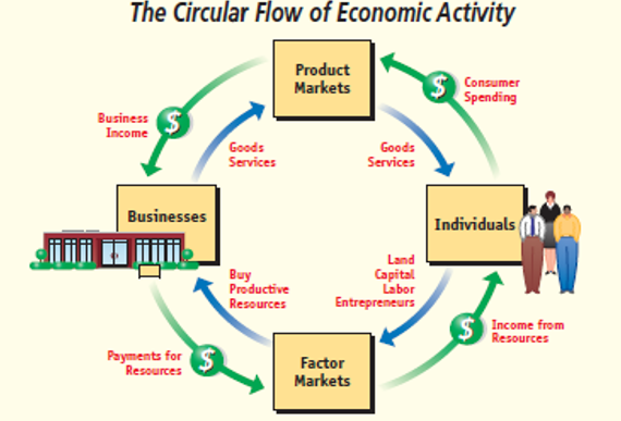 Market system circular flow diagram diy enthusiasts wiring diagrams market economy by sachika shah infographic rh infograph venngage com circular flow diagram examples circular flow diagram examples ccuart Gallery