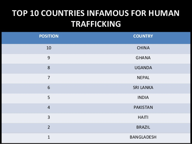 Sex Trafficking - by Benjamin Powley [Infographic]