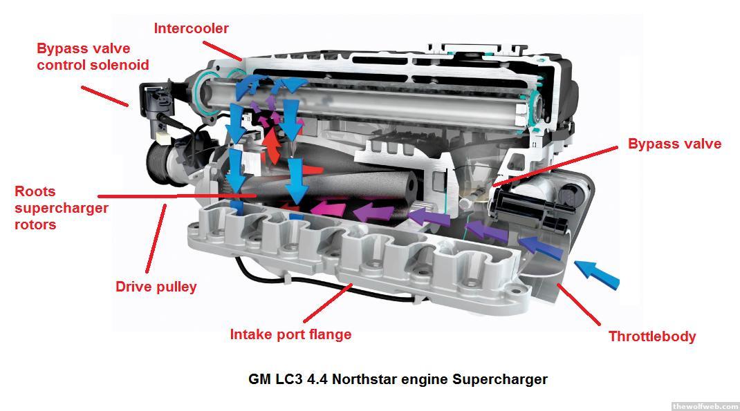 supercharger intercooler diagram | Diarra