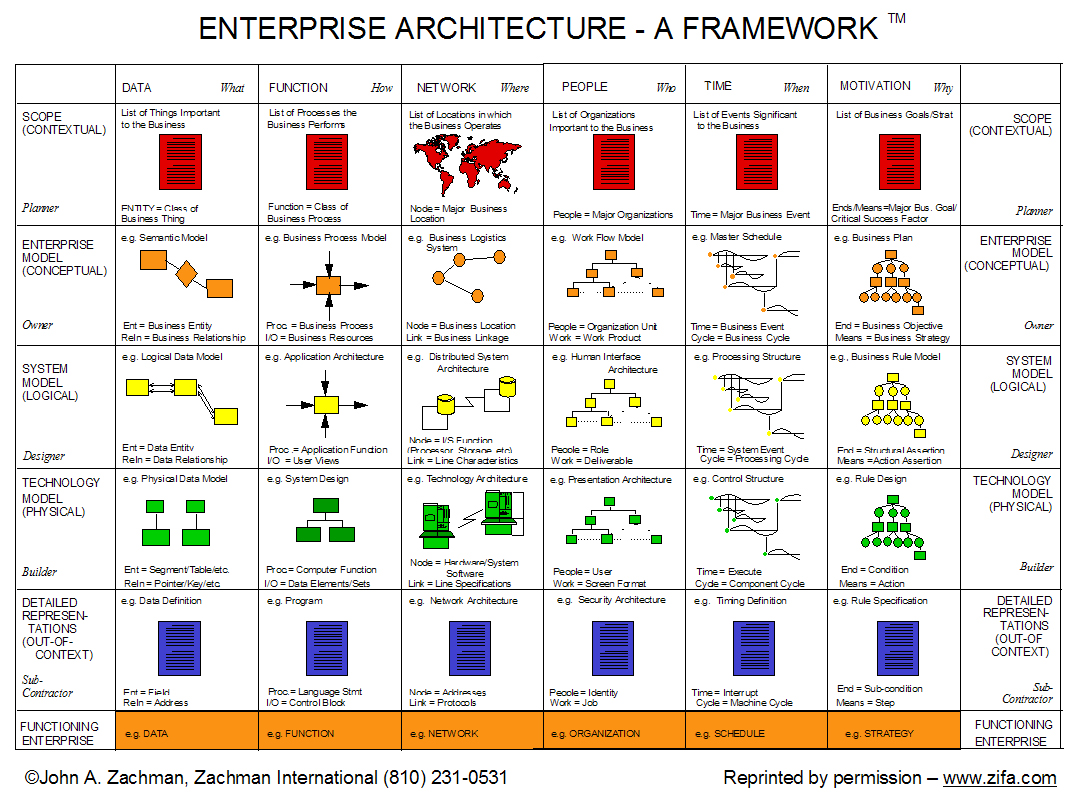 Pretty zachman framework template images marina arseniev marina arseniev associate director enterprise architecture ppt zackman framework by francisco escobar infographic accmission Image collections