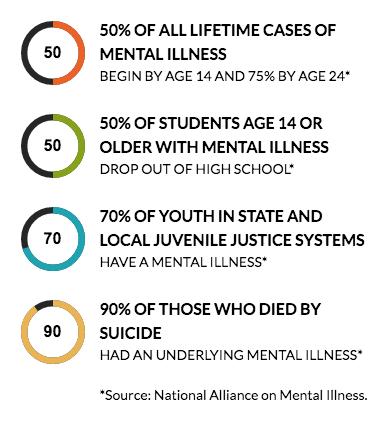 Stop The Stigma Children S Mental Health By Taylor Tillmann