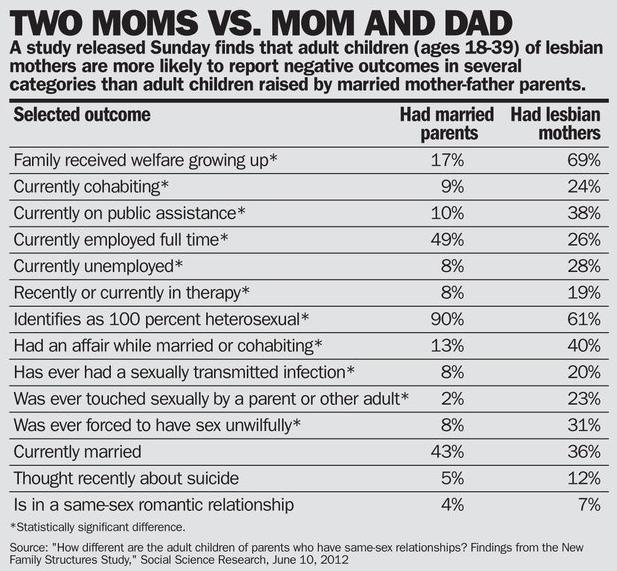 Onenewsnow homosexuality statistics