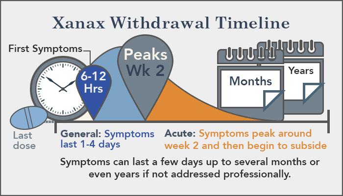 Xanax By Amanda Hall Infographic