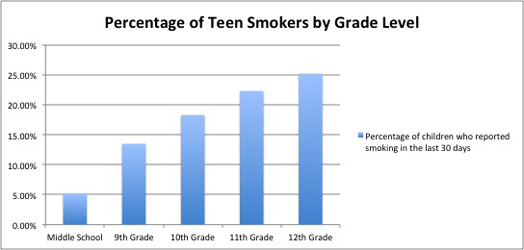 Phrase and percentage of teen smoking has