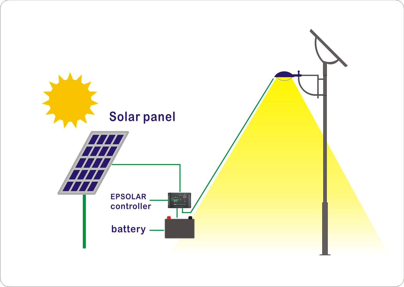 Solar Panels Active By Parthiv Bhalja Infographic Diagram Of A Panel