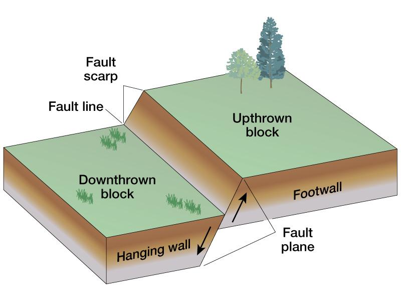 earthquake fault diagram