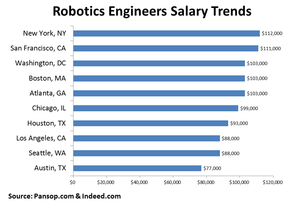 What Is A Robotic Engineer By David Williams Infographic