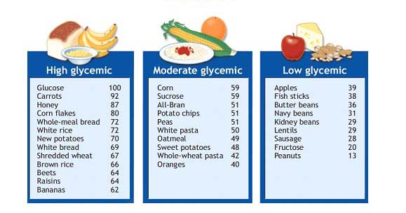 Glycemic Index  By Bea De Guzman Infographic