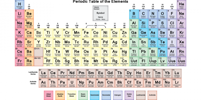 Untitlednew by anushka allen infographic the periodic table urtaz Image collections