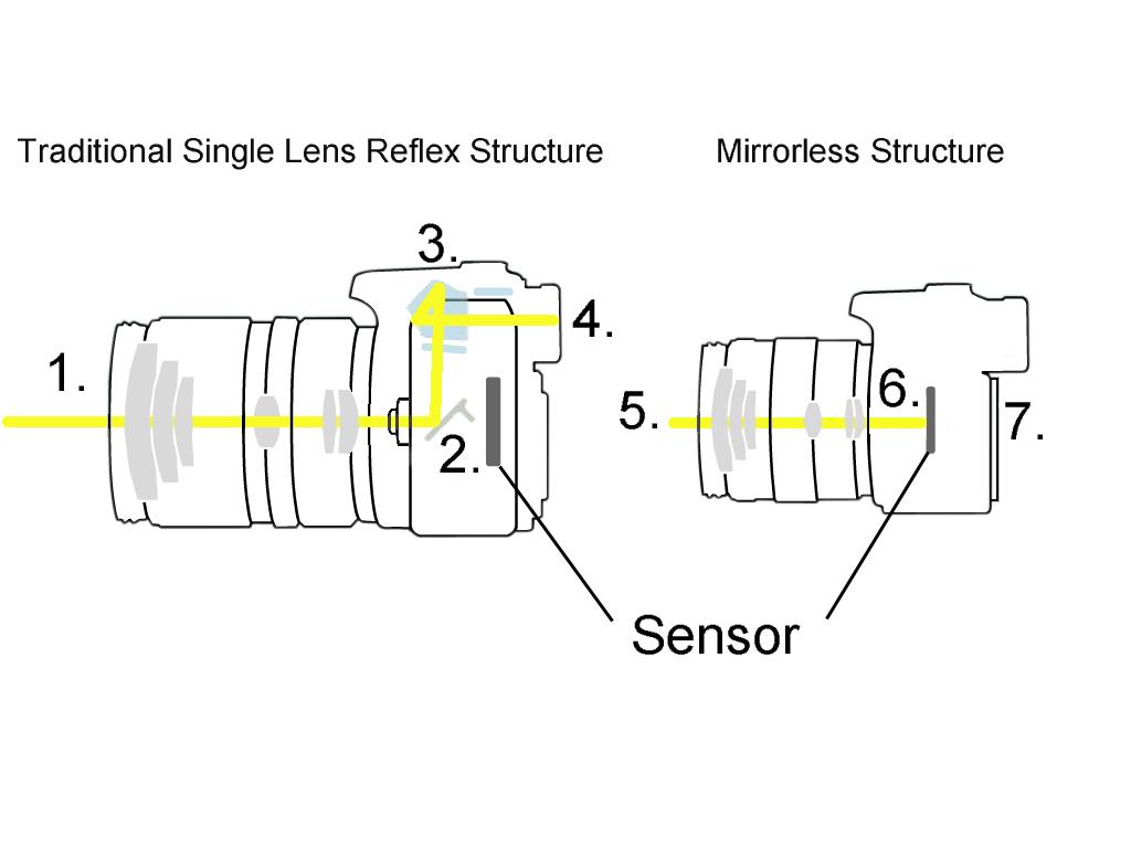 Camera How Dslr Camera Works camera infographic venngage free maker