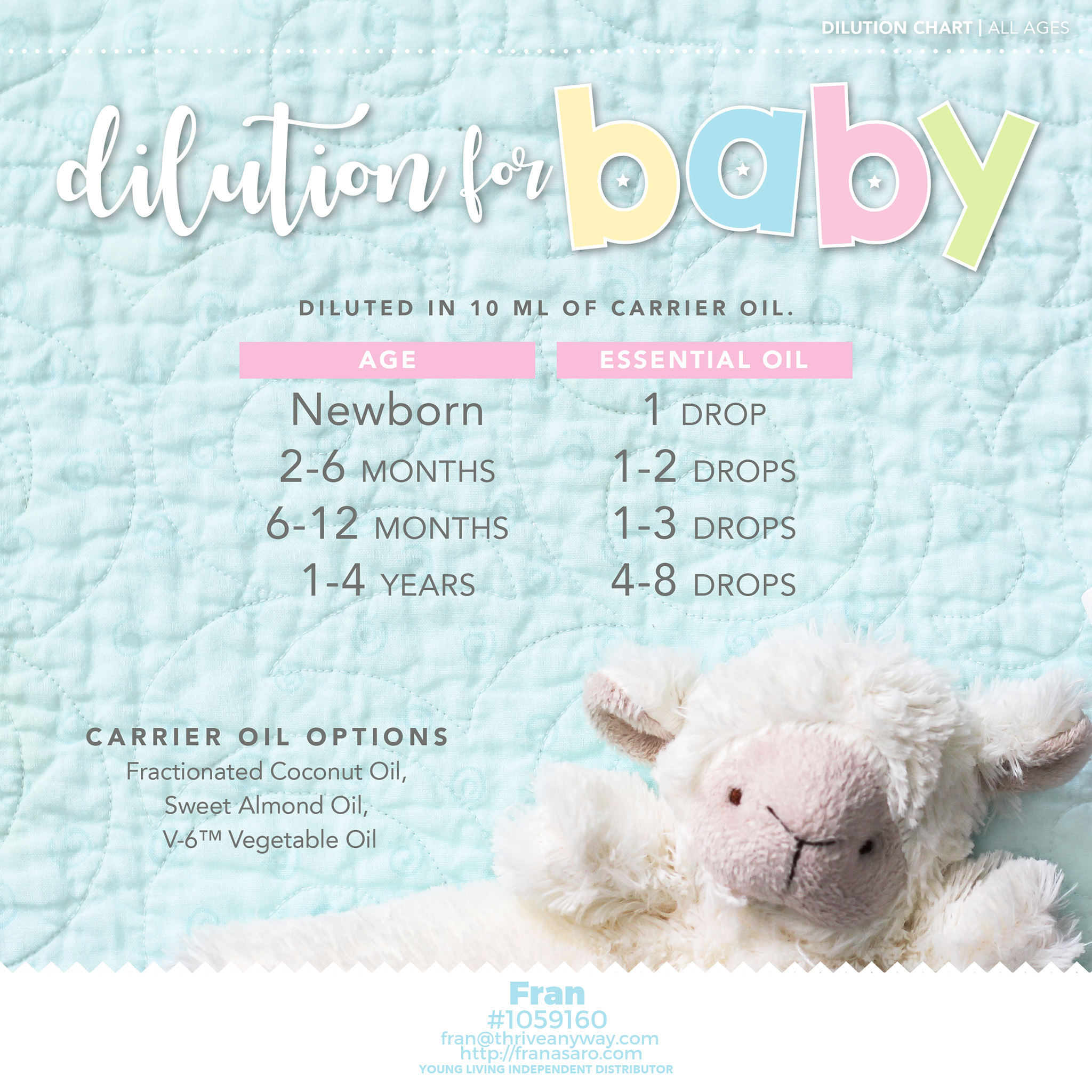 dilution chart for baby