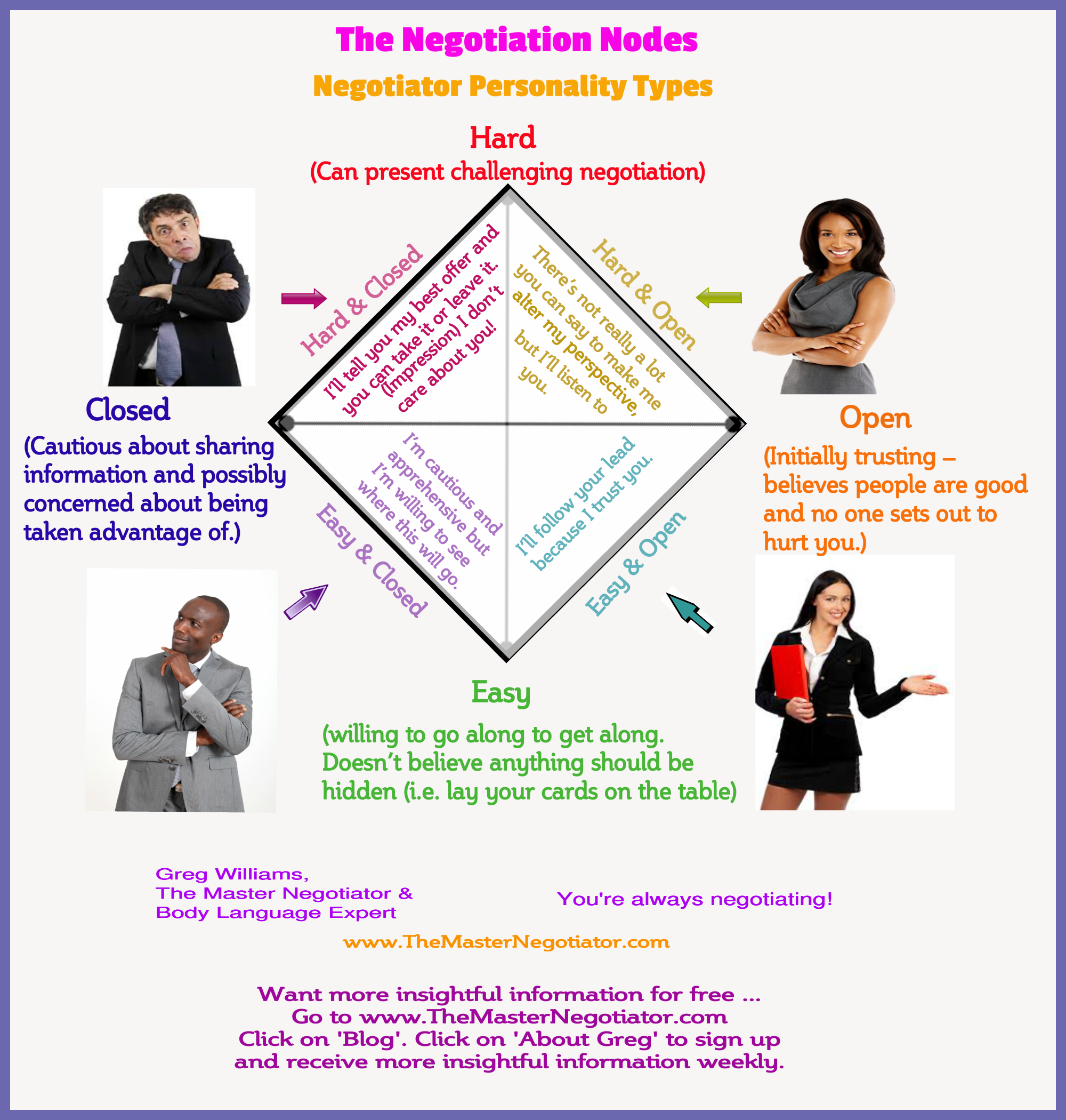 The Negotiation Nodes Negotiator Personality Types