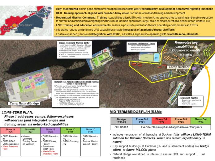 """Diagram of West Point Military Complex development plan"""