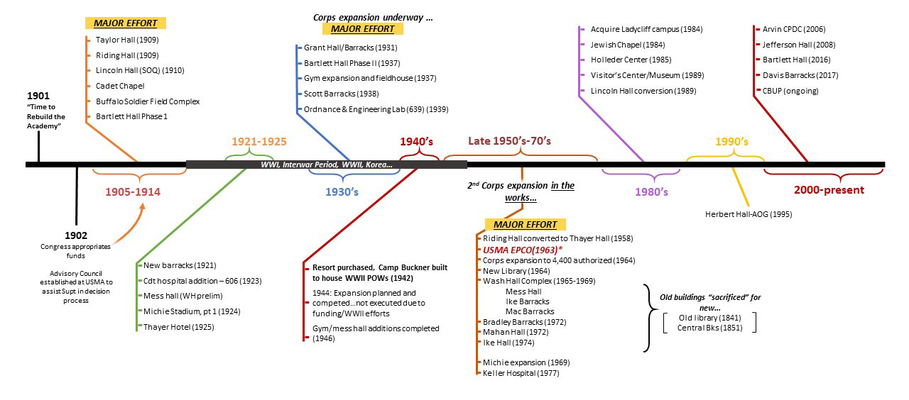 Timeline illustrating when updates have been made at West Point since 1901