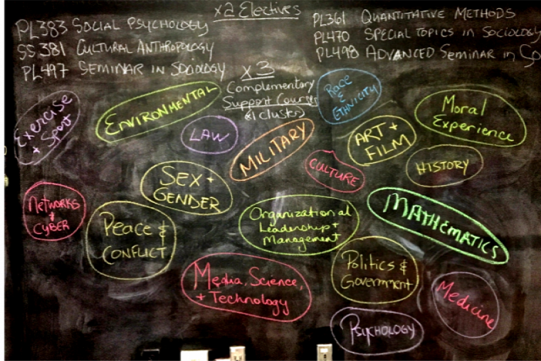 An image of various sociology courses listed on a chalkboard in different colors.