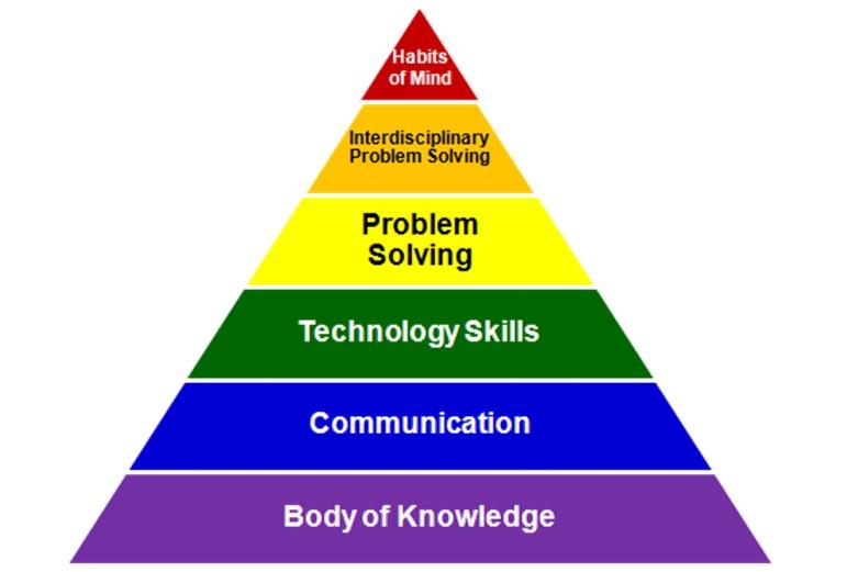 Math Knowledge Triangle