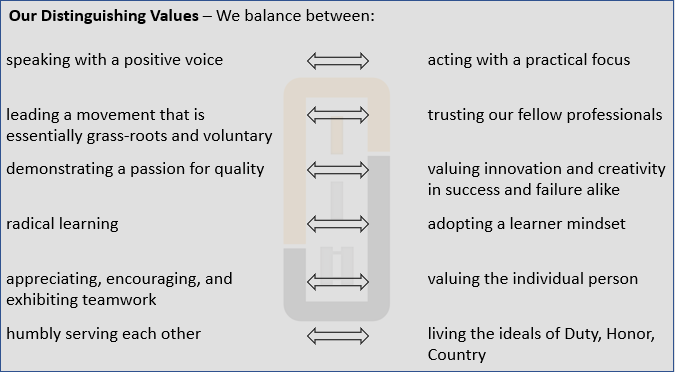 Center for Junior Officers diagram of distinguishing values