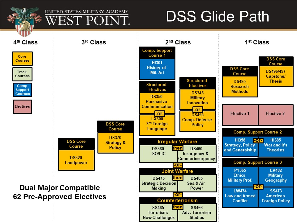 DSS Courses and Glide Path
