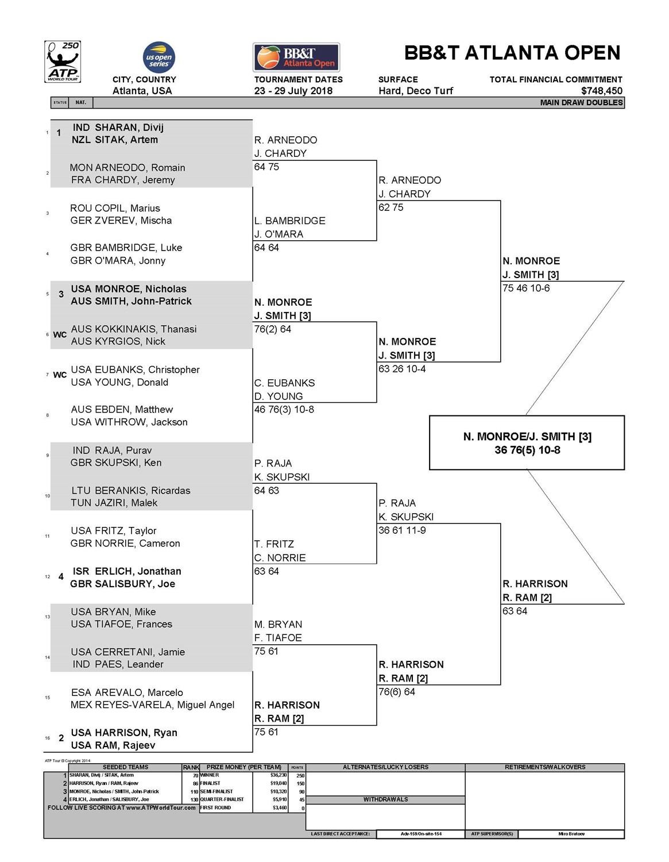 2018_BBTAO_Doubles_Finals_Scores