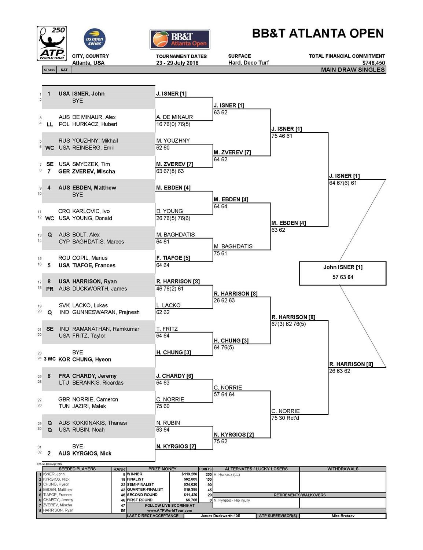 2018_BBTAO_Singles_Finals_Scores