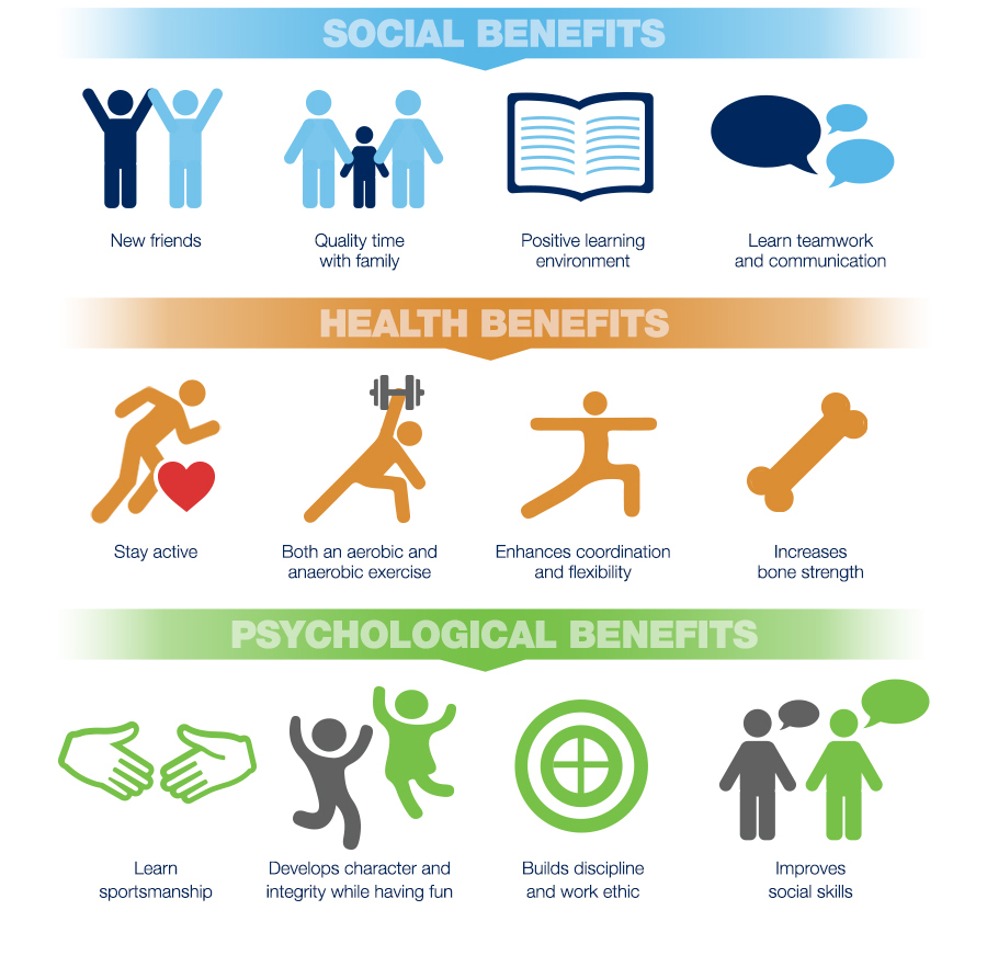 benefits of sports Playing competitive sports offers many physical health benefits did you know that there are academic, social, emotional and careers benefits of sports.