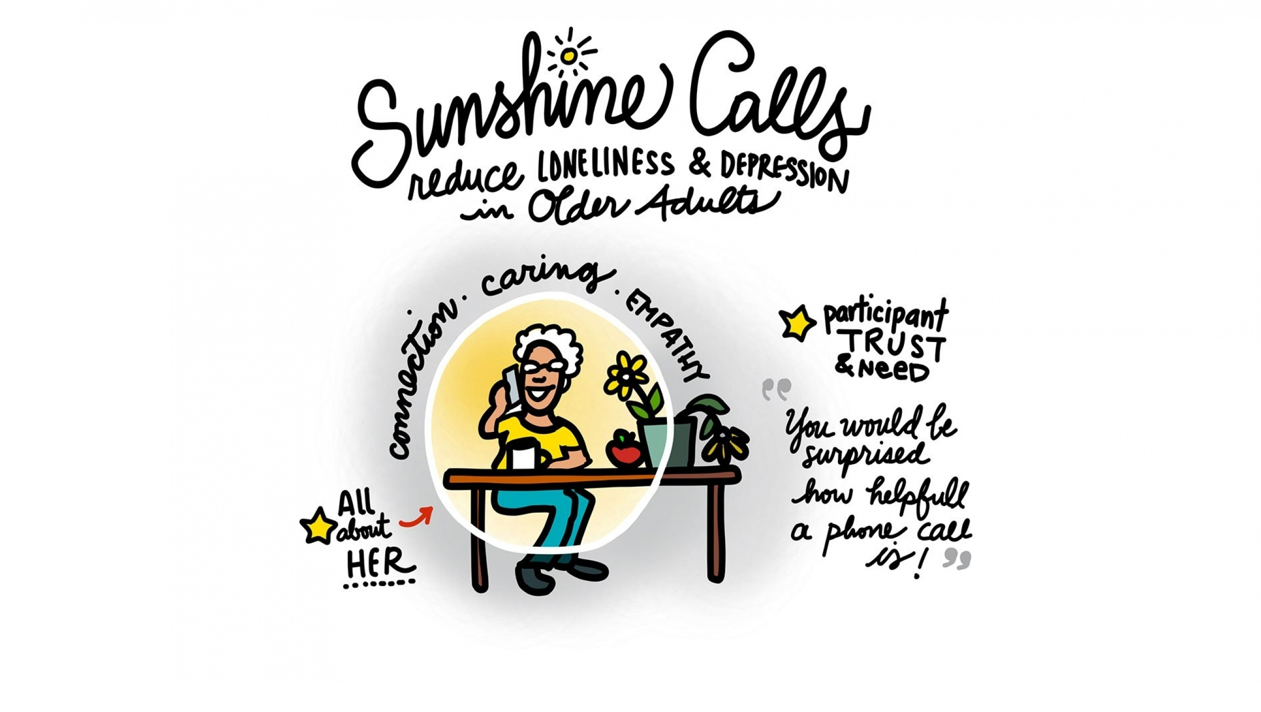 """Illustration of """"sunshine calls"""" related to Dell Medical School's Healthscape."""