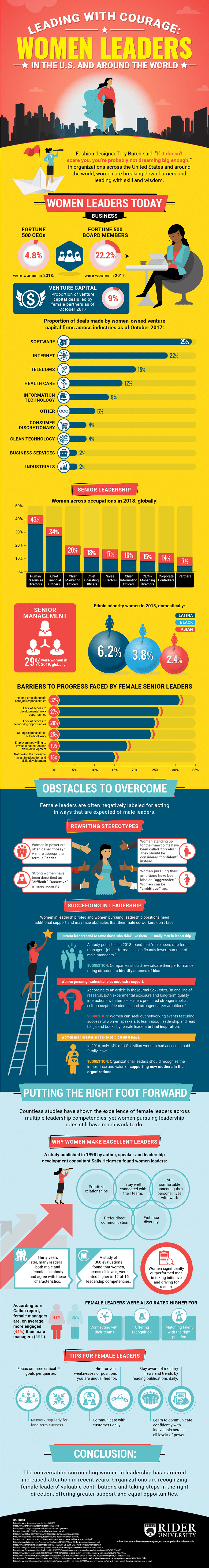 How women leaders can overcome the barriers that may hinder their path to professional leadership.