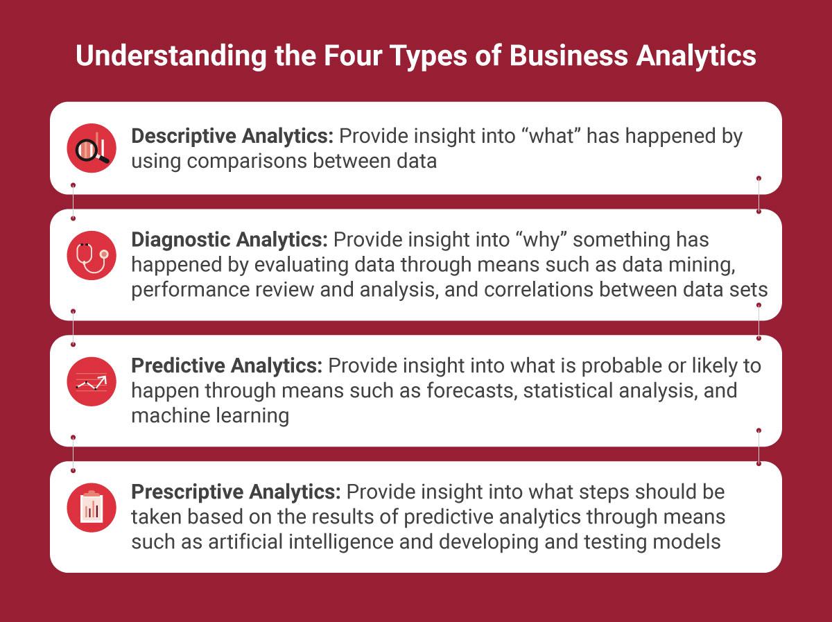 Understanding the types of Business Analytics