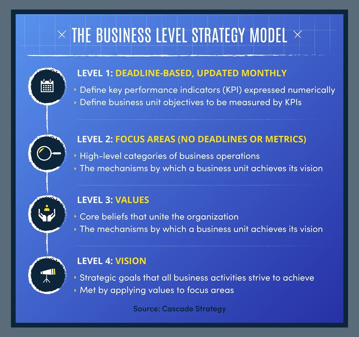 Infographic outlining business level strategy model