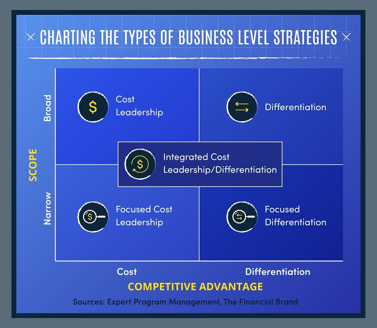 Charting the types of business level strategy