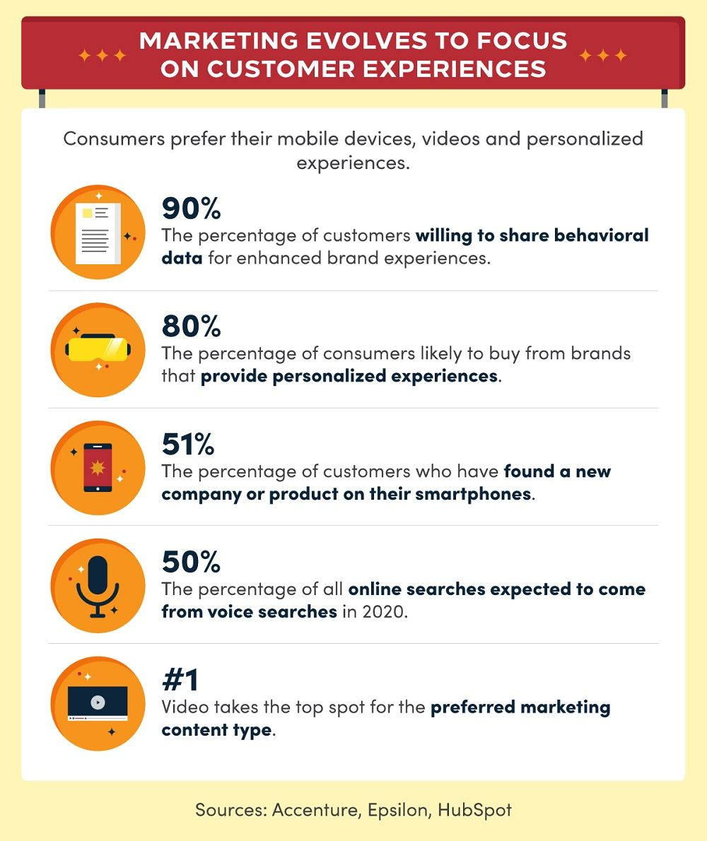 Infographic outlining how marketing has evolved to focus on customer experiences.