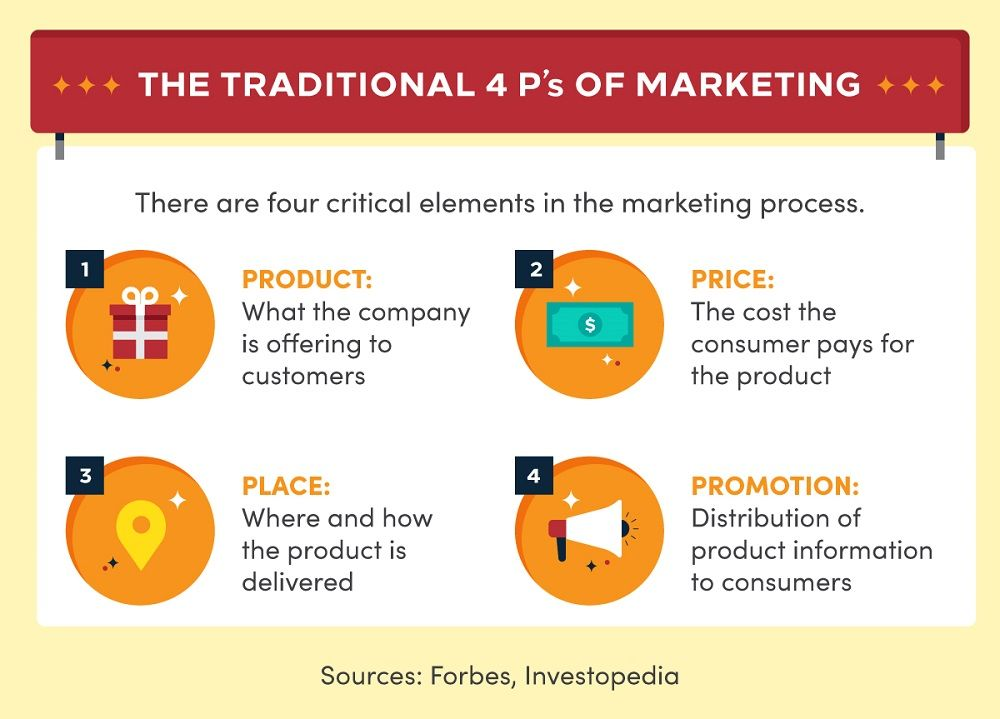 Infographic outlining the traditional 4 Ps of Marketing